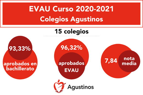 96,3% de los alumnos de los colegios agustinos presentados a la EVAU, ha aprobado esta prueba de acceso a la universidad.